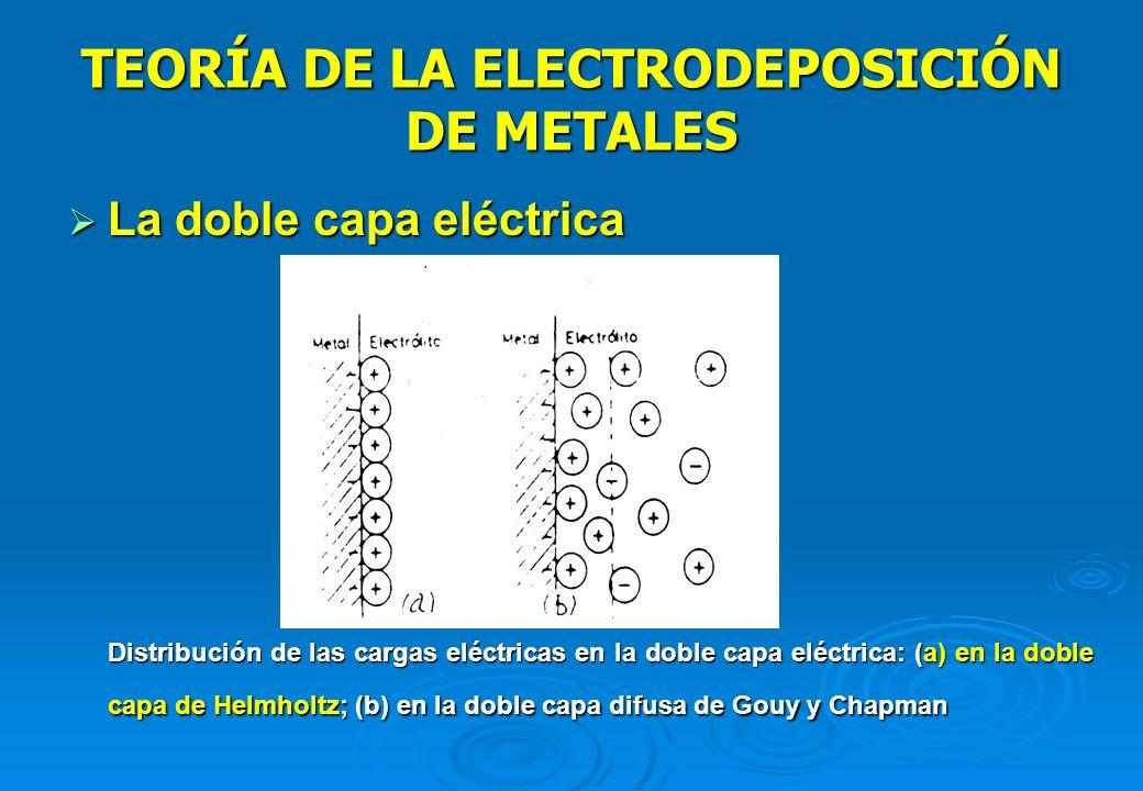 TEORÍA DE LA ELECTRODEPOSICIÓN DE METALES