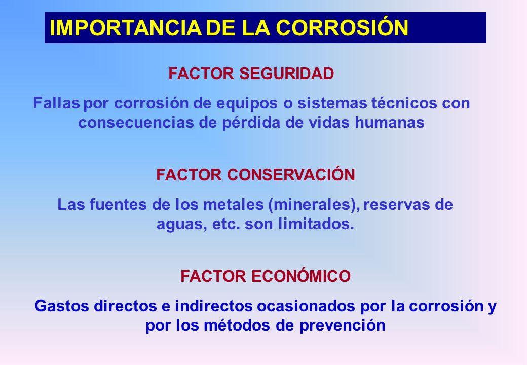 IMPORTANCIA DE LA CORROSIÓN