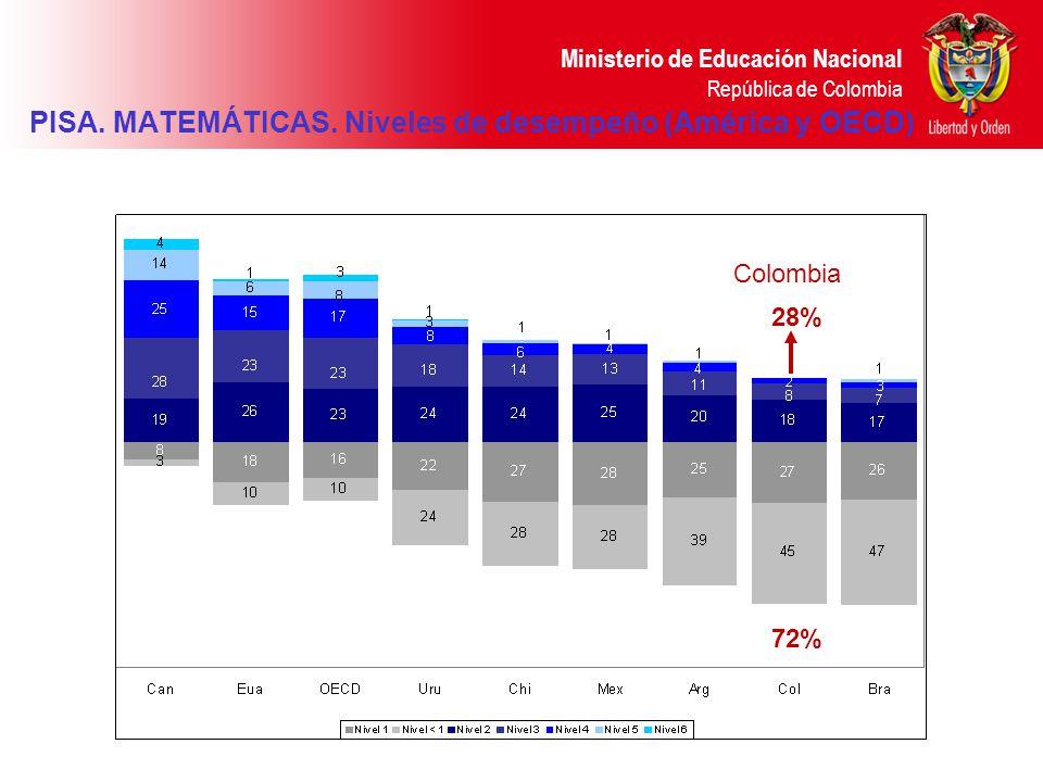 PISA. MATEMÁTICAS. Niveles de desempeño (América y OECD)