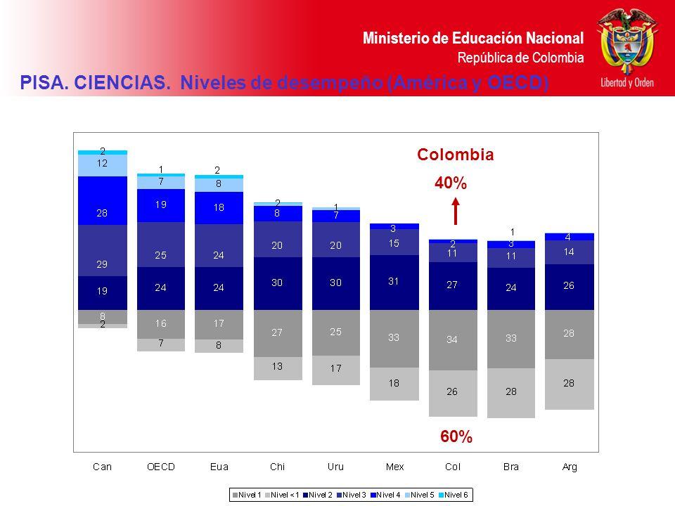 PISA. CIENCIAS. Niveles de desempeño (América y OECD)