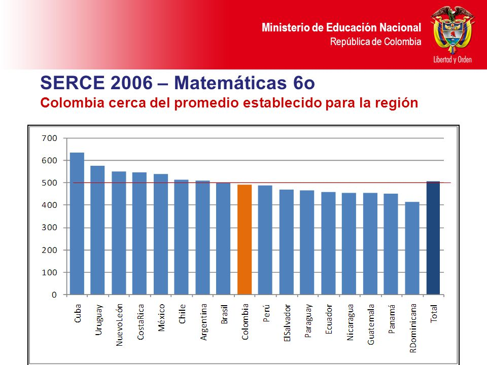 SERCE 2006 – Matemáticas 6o Colombia cerca del promedio establecido para la región