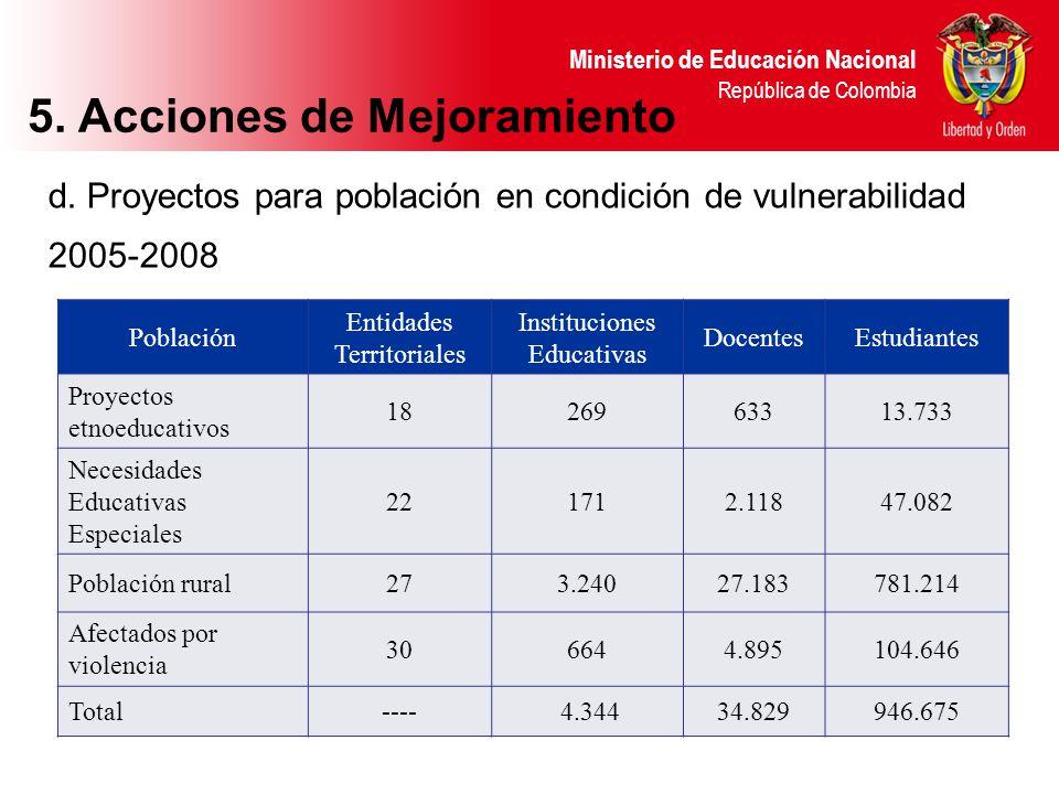 d. Proyectos para población en condición de vulnerabilidad 2005-2008