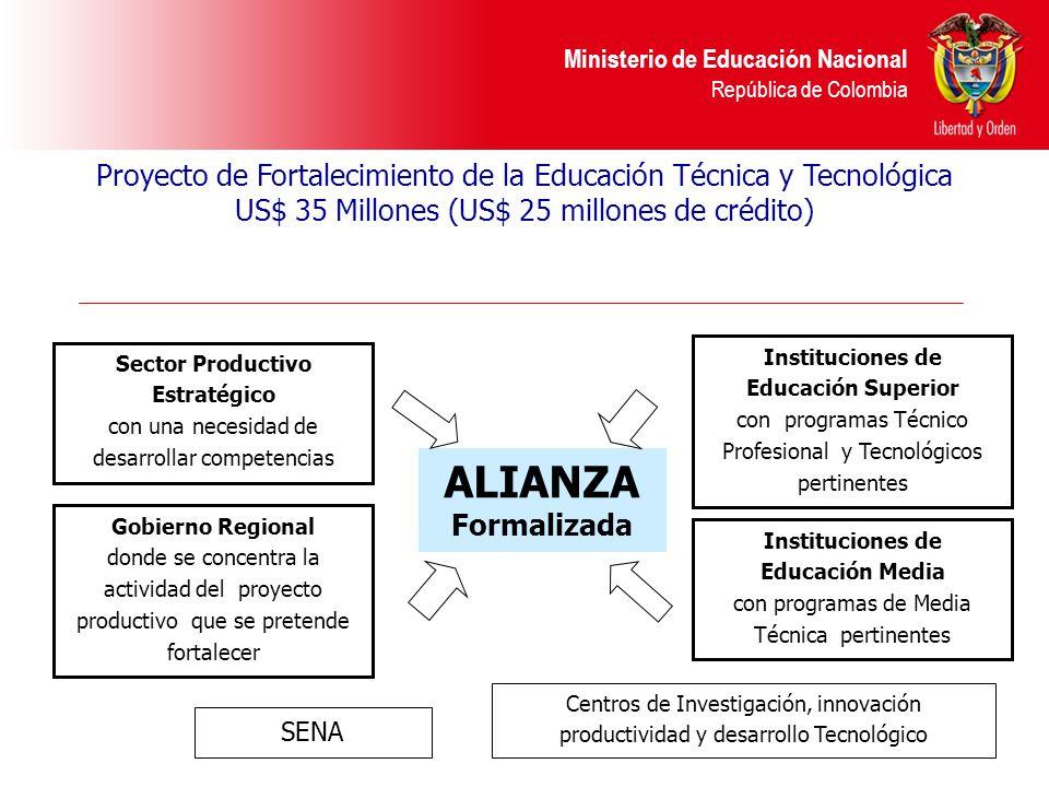 Proyecto de Fortalecimiento de la Educación Técnica y Tecnológica