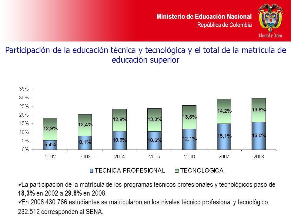 Participación de la educación técnica y tecnológica y el total de la matrícula de educación superior