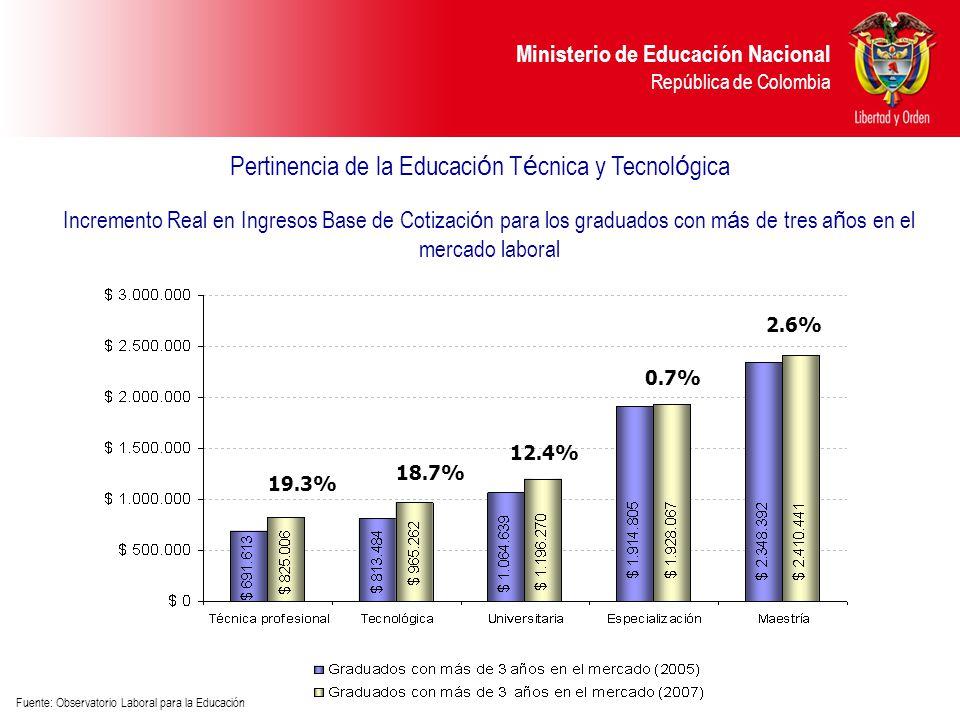 Pertinencia de la Educación Técnica y Tecnológica