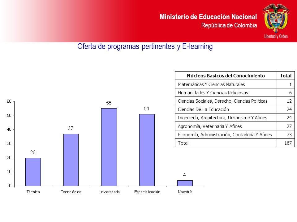 Oferta de programas pertinentes y E-learning