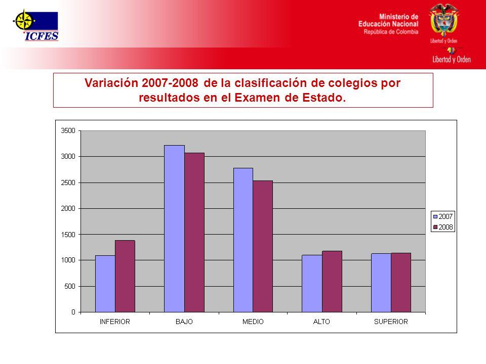 Variación 2007-2008 de la clasificación de colegios por resultados en el Examen de Estado.