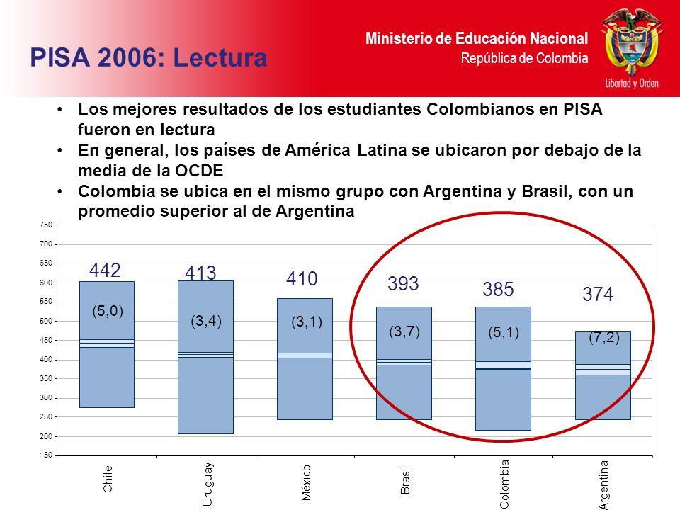 PISA 2006: Lectura Los mejores resultados de los estudiantes Colombianos en PISA fueron en lectura.