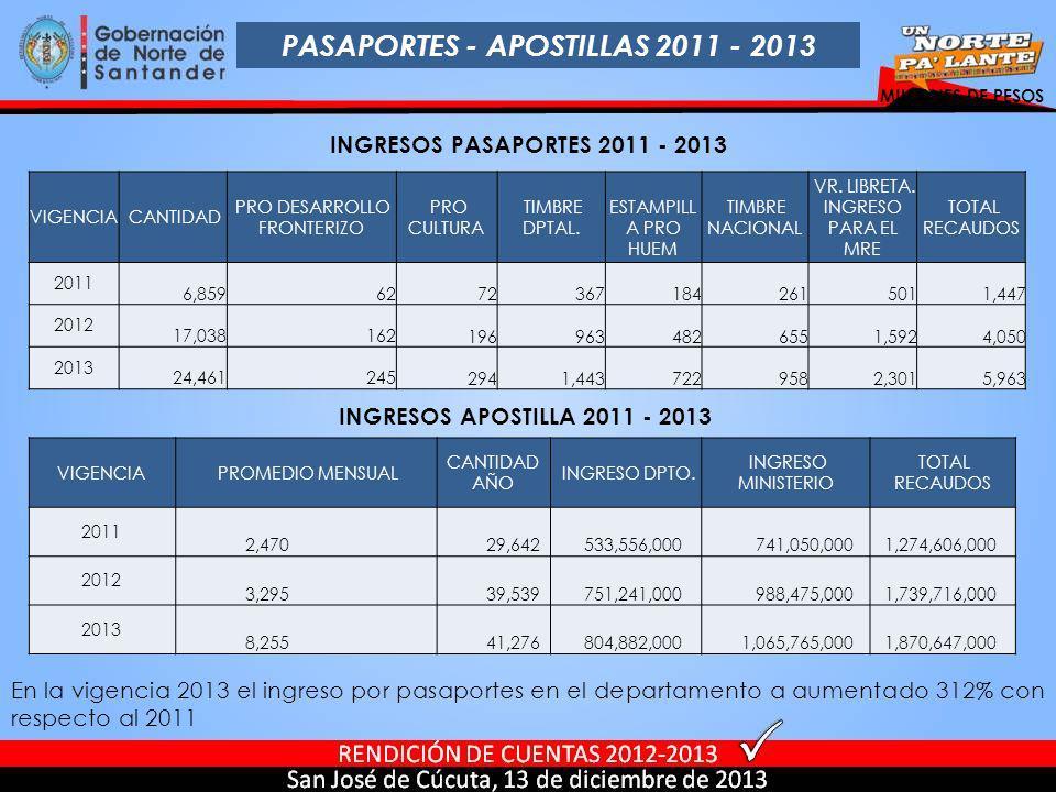PASAPORTES - APOSTILLAS 2011 - 2013