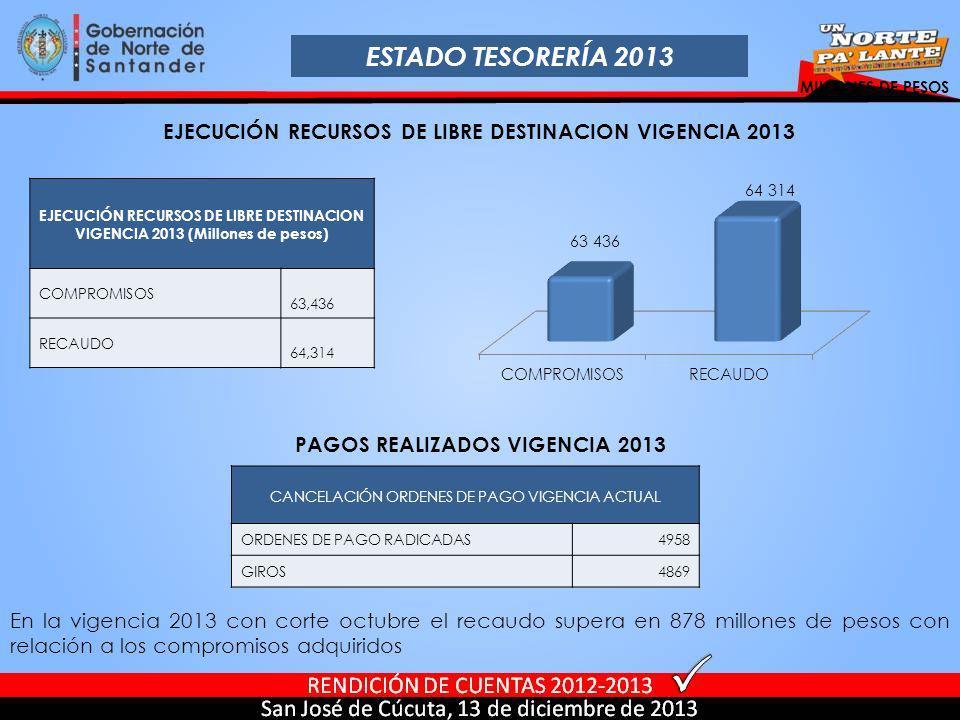 ESTADO TESORERÍA 2013 MILLONES DE PESOS. EJECUCIÓN RECURSOS DE LIBRE DESTINACION VIGENCIA 2013.