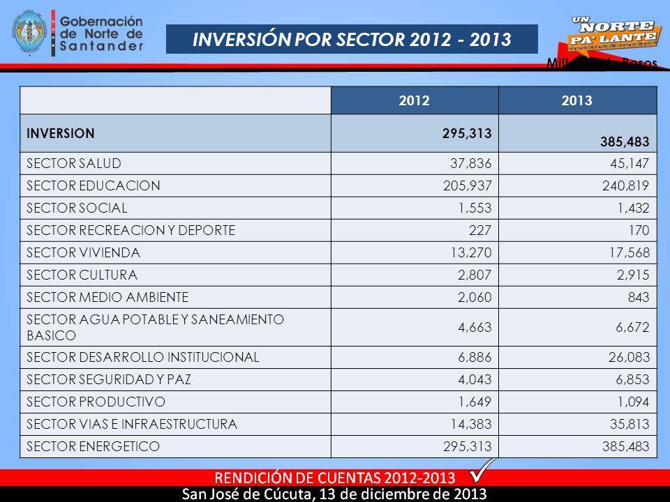 INVERSIÓN POR SECTOR 2012 - 2013 Millones de Pesos 2012 2013 INVERSION