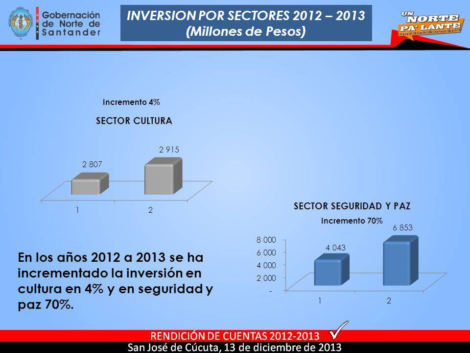 INVERSION POR SECTORES 2012 – 2013 (Millones de Pesos)