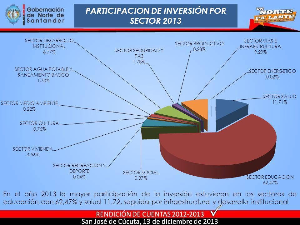 PARTICIPACION DE INVERSIÓN POR SECTOR 2013