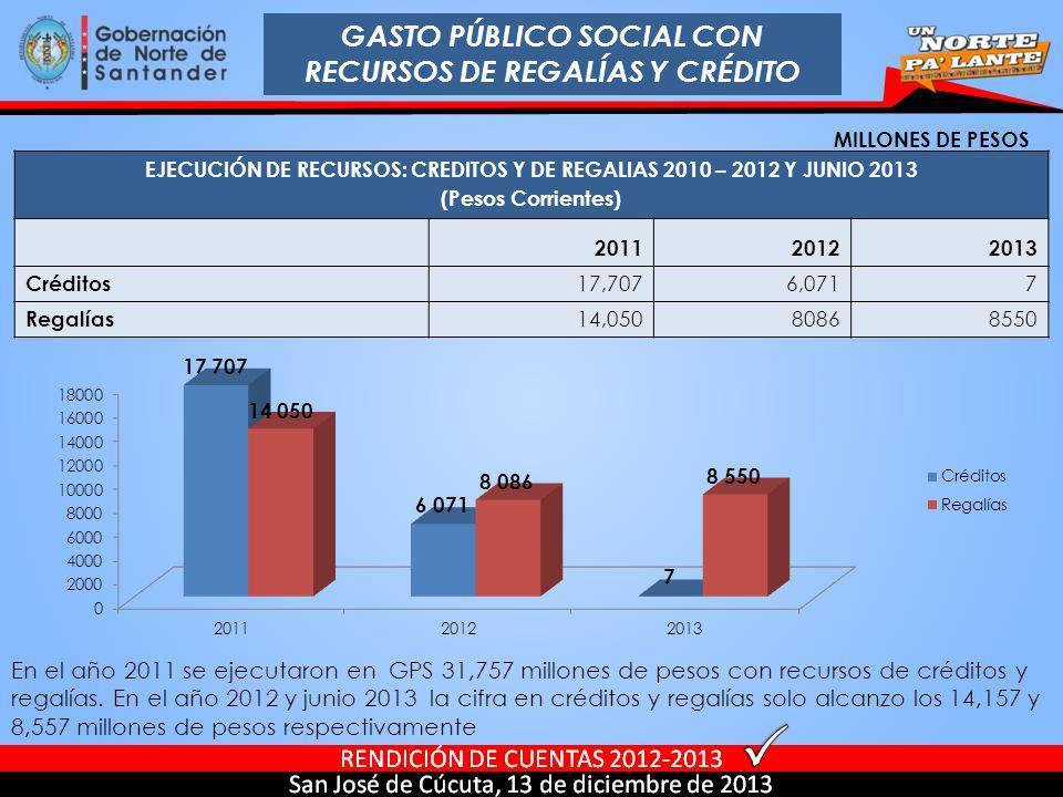 GASTO PÚBLICO SOCIAL CON RECURSOS DE REGALÍAS Y CRÉDITO