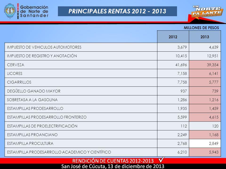 PRINCIPALES RENTAS 2012 - 2013 MILLONES DE PESOS 2012 2013