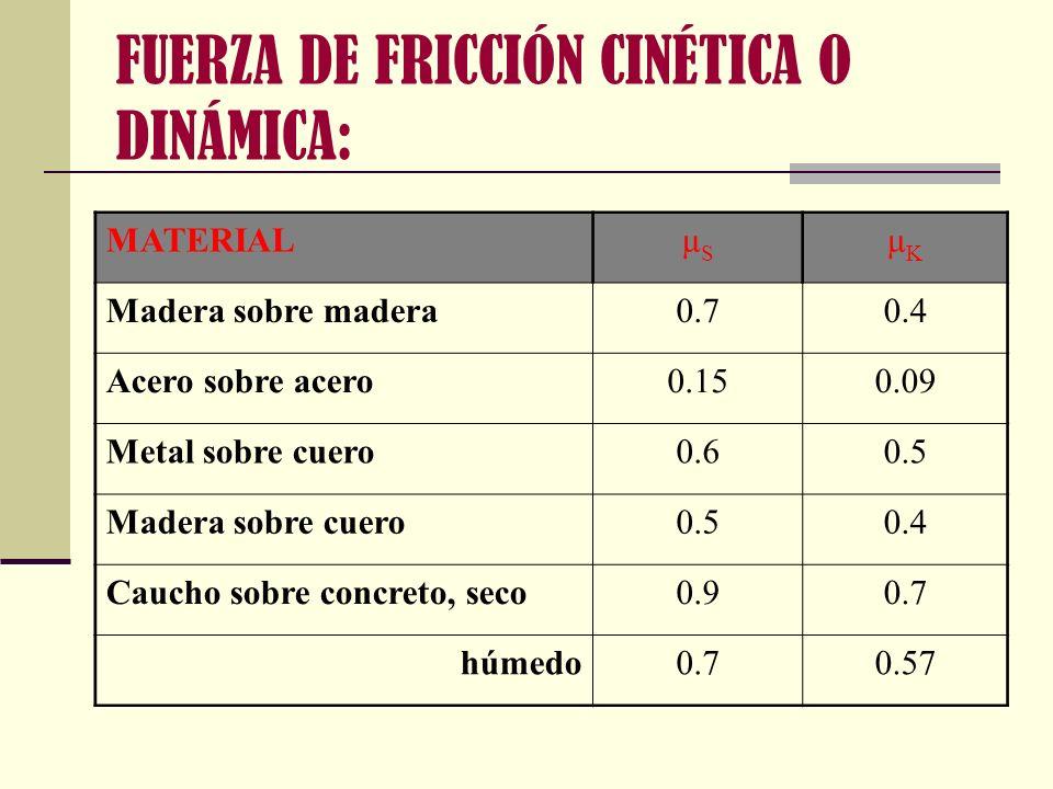 FUERZA DE FRICCIÓN CINÉTICA O DINÁMICA: