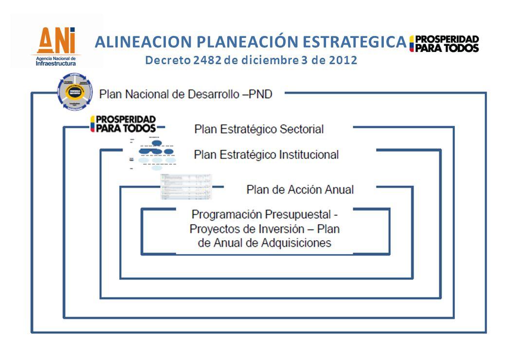 ALINEACION PLANEACIÓN ESTRATEGICA Decreto 2482 de diciembre 3 de 2012