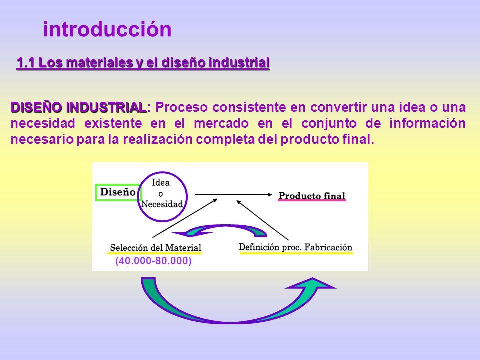 1.1 Los materiales y el diseño industrial