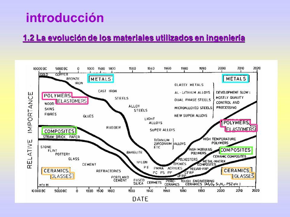 1.2 La evolución de los materiales utilizados en ingeniería