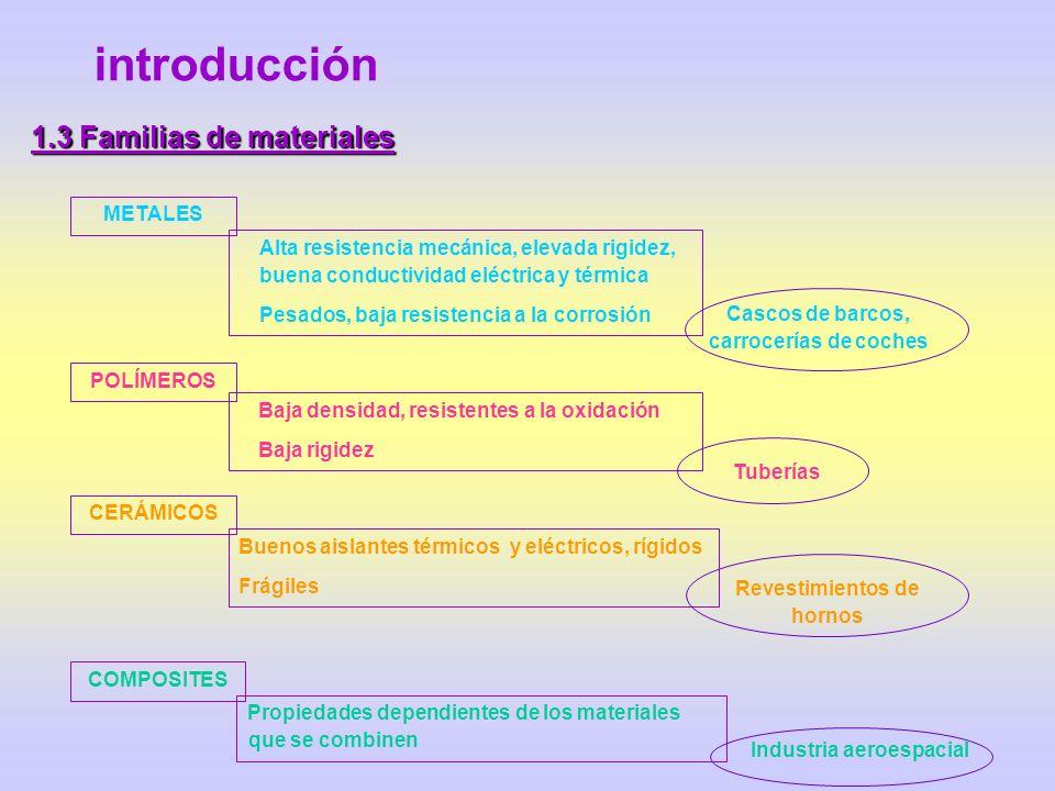 introducción 1.3 Familias de materiales METALES