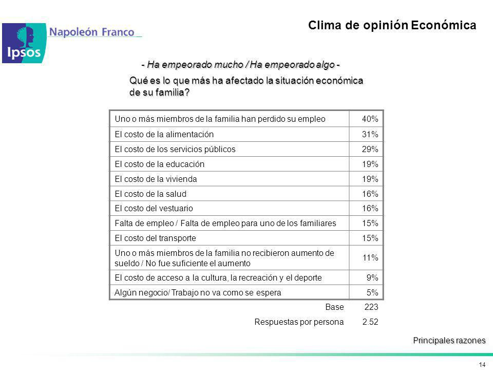 Clima de opinión Económica