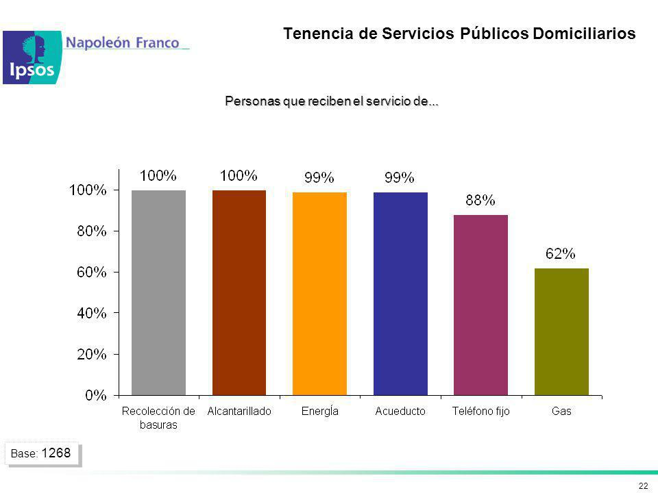 Tenencia de Servicios Públicos Domiciliarios