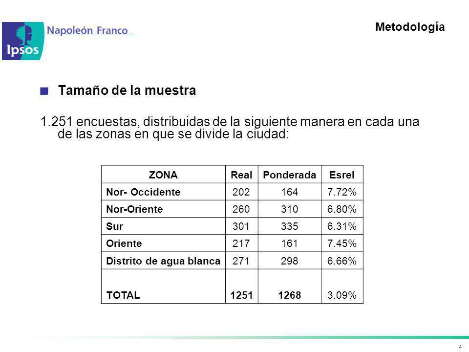 Metodología Tamaño de la muestra. 1.251 encuestas, distribuidas de la siguiente manera en cada una de las zonas en que se divide la ciudad: