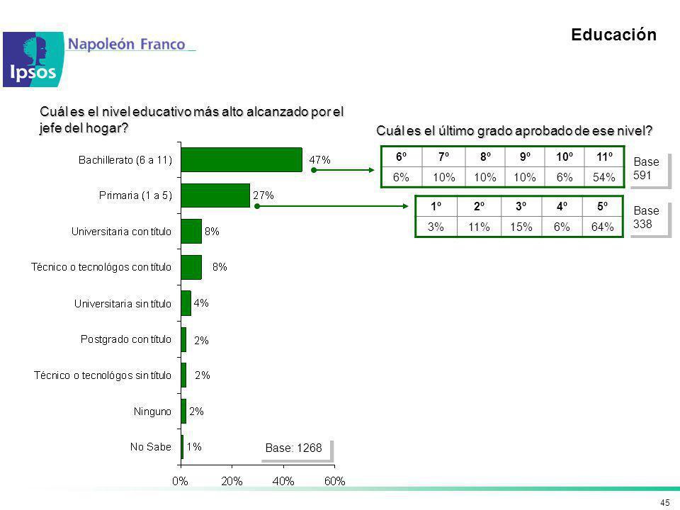 Educación Cuál es el nivel educativo más alto alcanzado por el jefe del hogar Cuál es el último grado aprobado de ese nivel