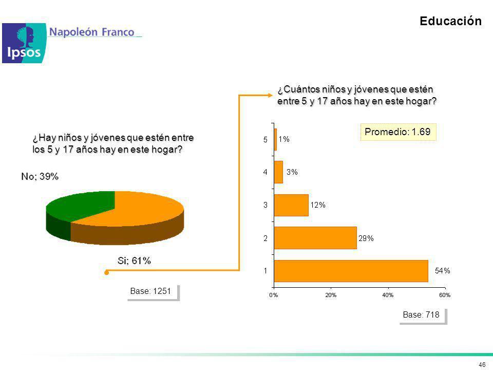 Educación ¿Cuántos niños y jóvenes que estén entre 5 y 17 años hay en este hogar Promedio: 1.69.
