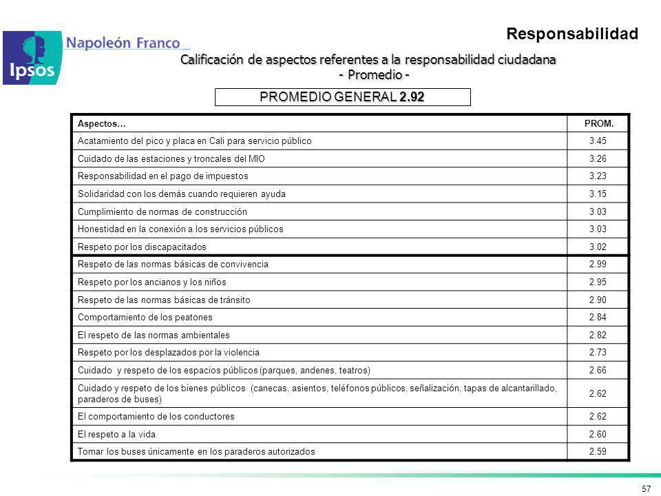 Calificación de aspectos referentes a la responsabilidad ciudadana