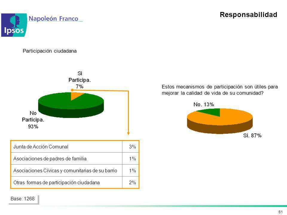Responsabilidad Participación ciudadana