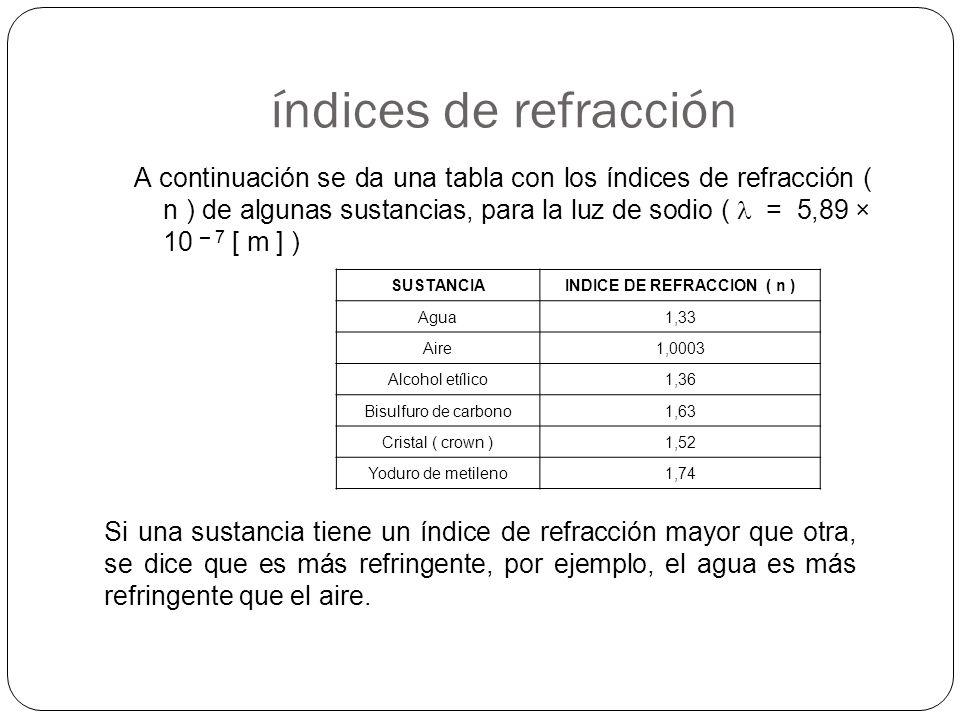 INDICE DE REFRACCION ( n )