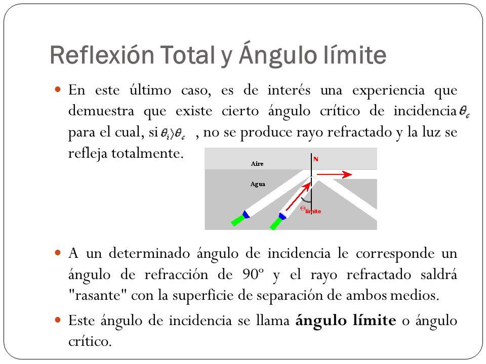 Reflexión Total y Ángulo límite