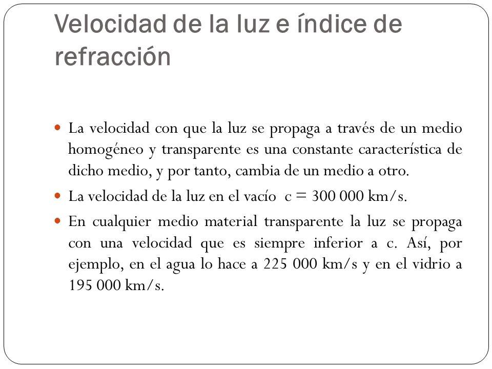 Velocidad de la luz e índice de refracción