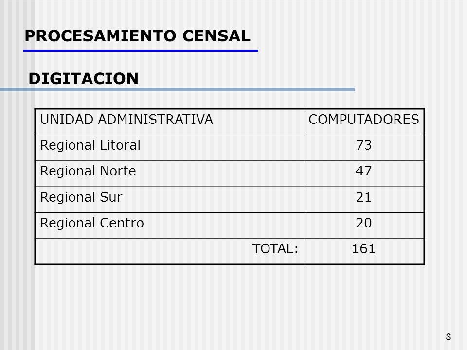 PROCESAMIENTO CENSAL DIGITACION UNIDAD ADMINISTRATIVA COMPUTADORES