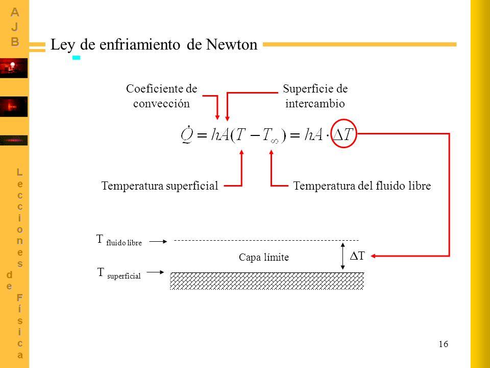 Ley de enfriamiento de Newton