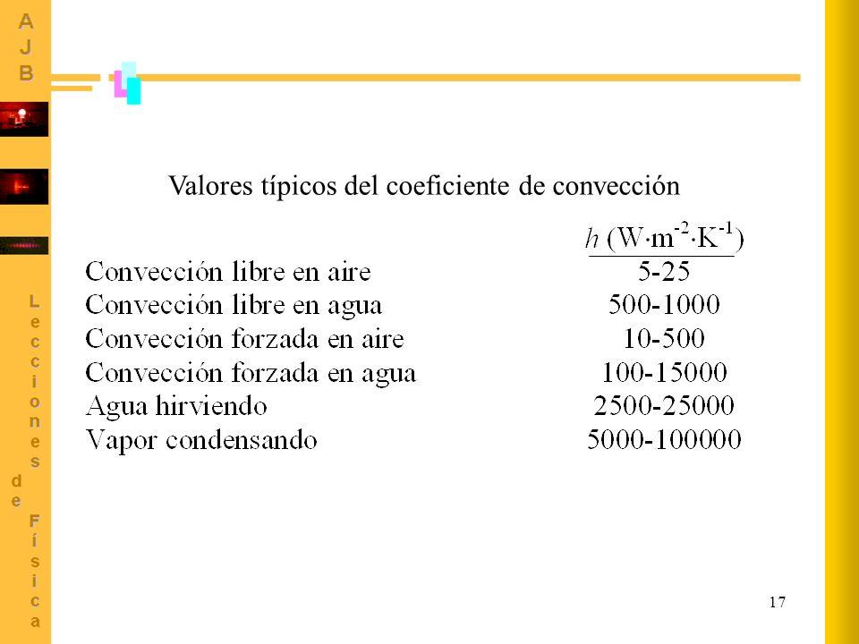 Valores típicos del coeficiente de convección