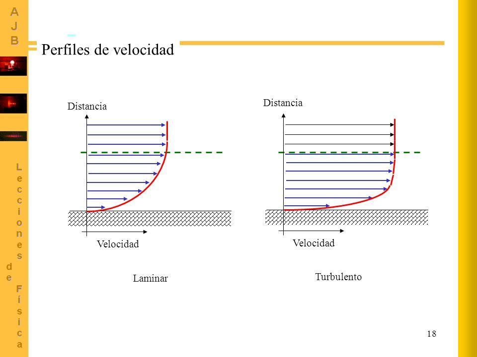 Perfiles de velocidad Distancia Distancia Velocidad Velocidad