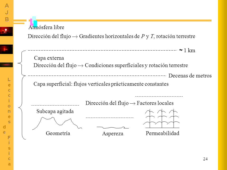 Dirección del flujo  Condiciones superficiales y rotación terrestre