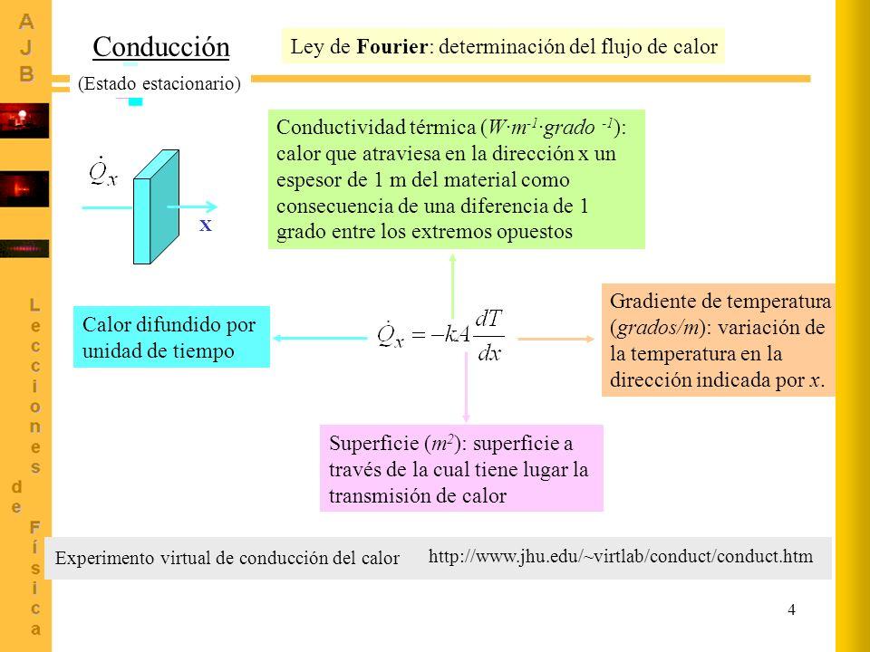 Conducción Ley de Fourier: determinación del flujo de calor