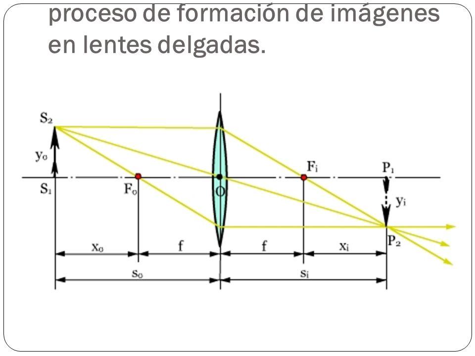 proceso de formación de imágenes en lentes delgadas.