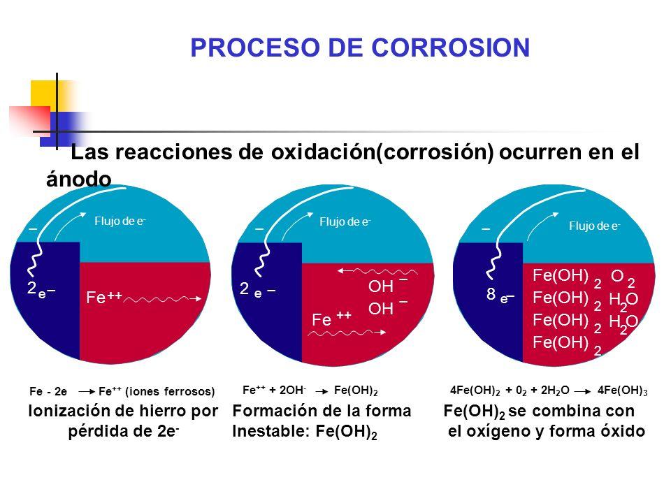 Ionización de hierro por