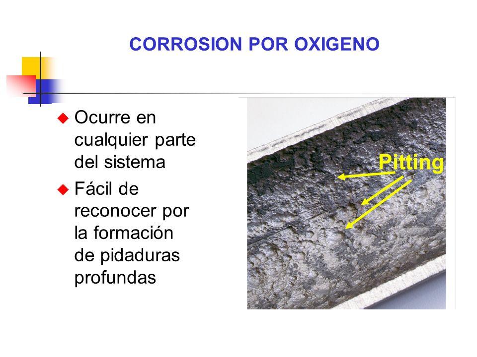 Pitting CORROSION POR OXIGENO Ocurre en cualquier parte del sistema