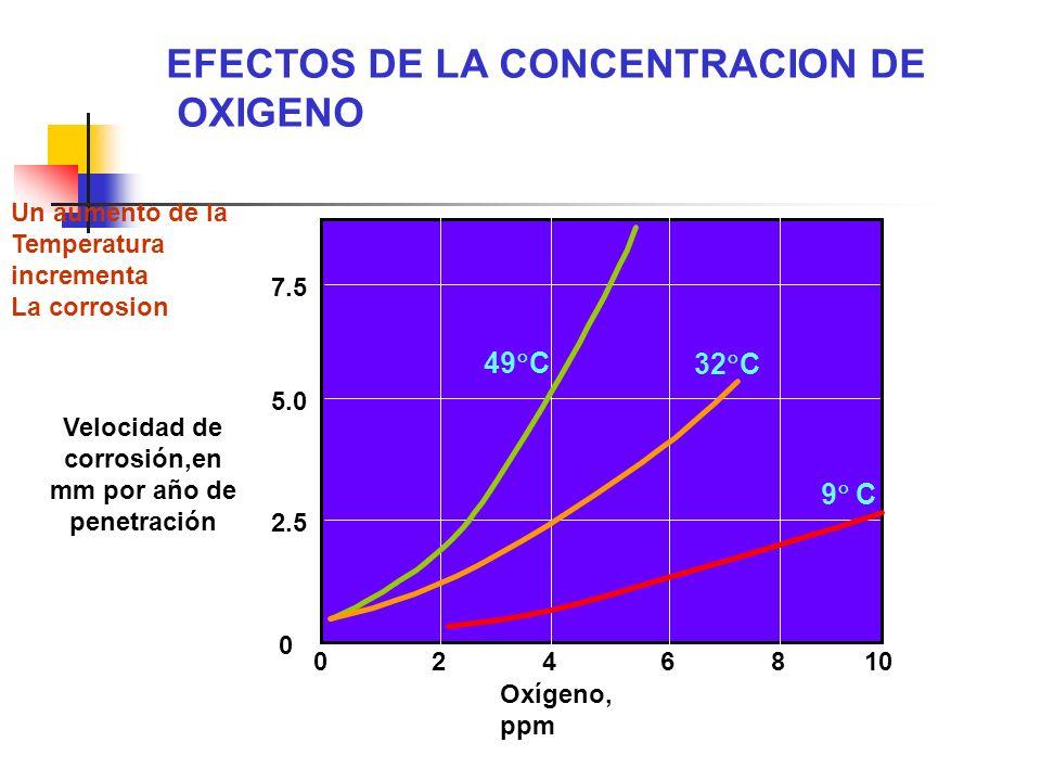 Velocidad de corrosión,en mm por año de penetración