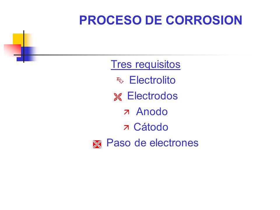 PROCESO DE CORROSION Tres requisitos Electrolito Electrodos Anodo