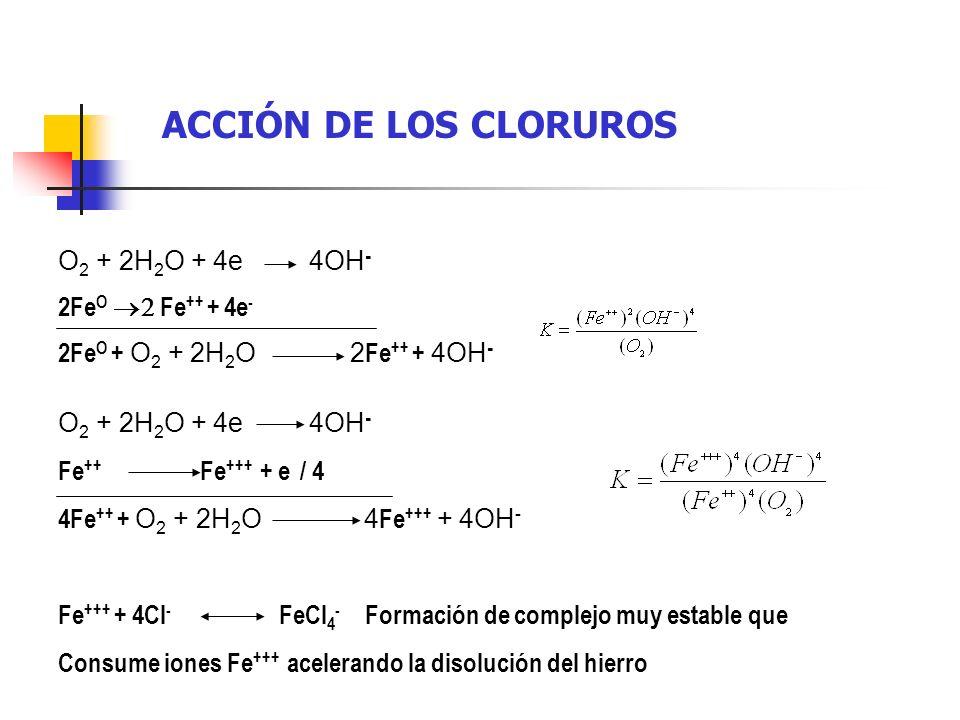 ACCIÓN DE LOS CLORUROS O2 + 2H2O + 4e 4OH- 2FeO ®2 Fe++ + 4e-