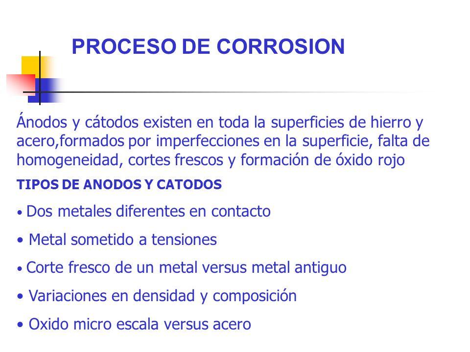 PROCESO DE CORROSION