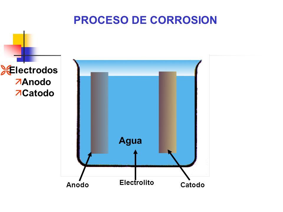 PROCESO DE CORROSION Electrodos Anodo Catodo Agua