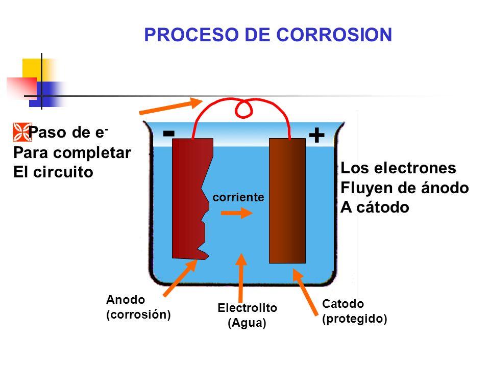 - + PROCESO DE CORROSION Paso de e- Para completar El circuito