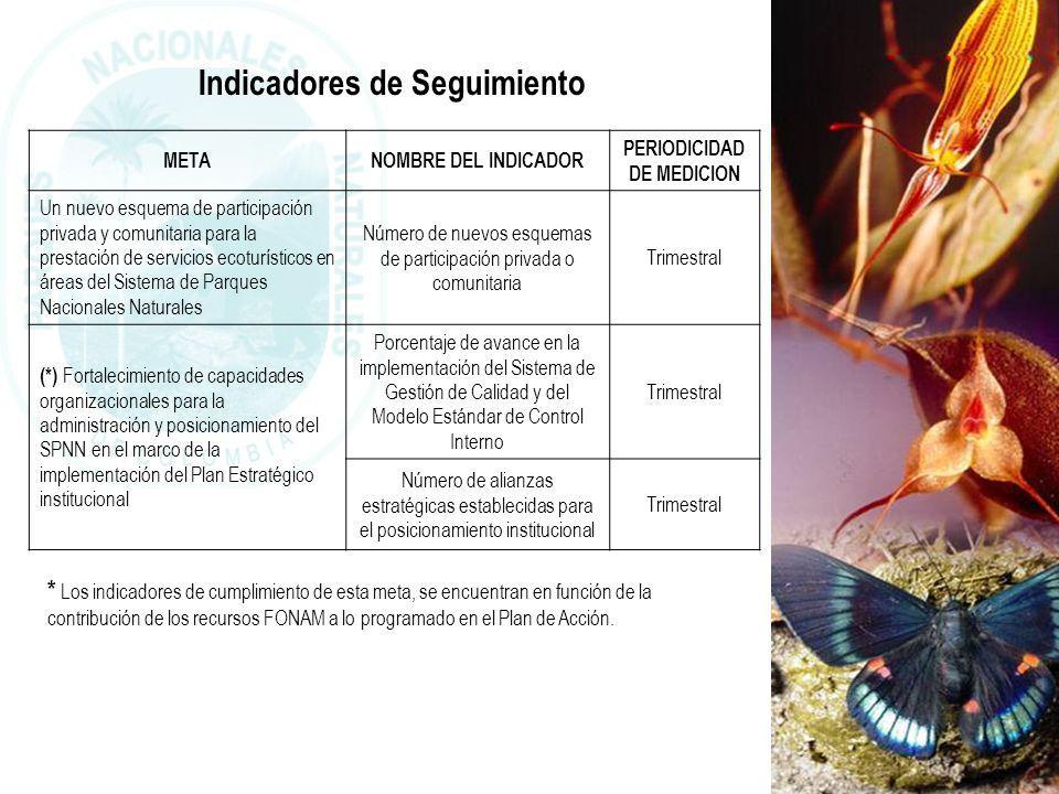 Indicadores de Seguimiento PERIODICIDAD DE MEDICION